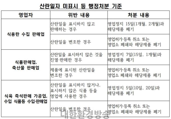사본 -산란일자 미표시 등 행정처분 기준.pdf_page_1.jpg