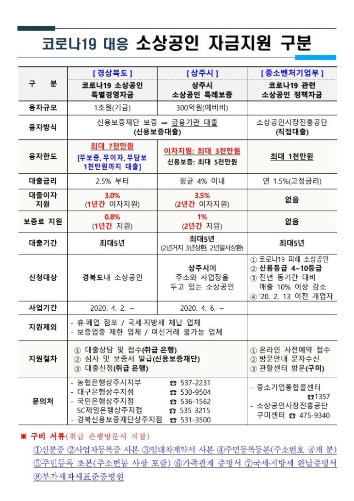 [기획기사][첨부물]코로나19 대응 소상공인 자금지원 구분표.pdf_page_1.jpg