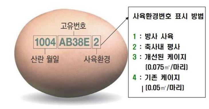 경북도 달걀껍데기_산란일자_표시.jpg