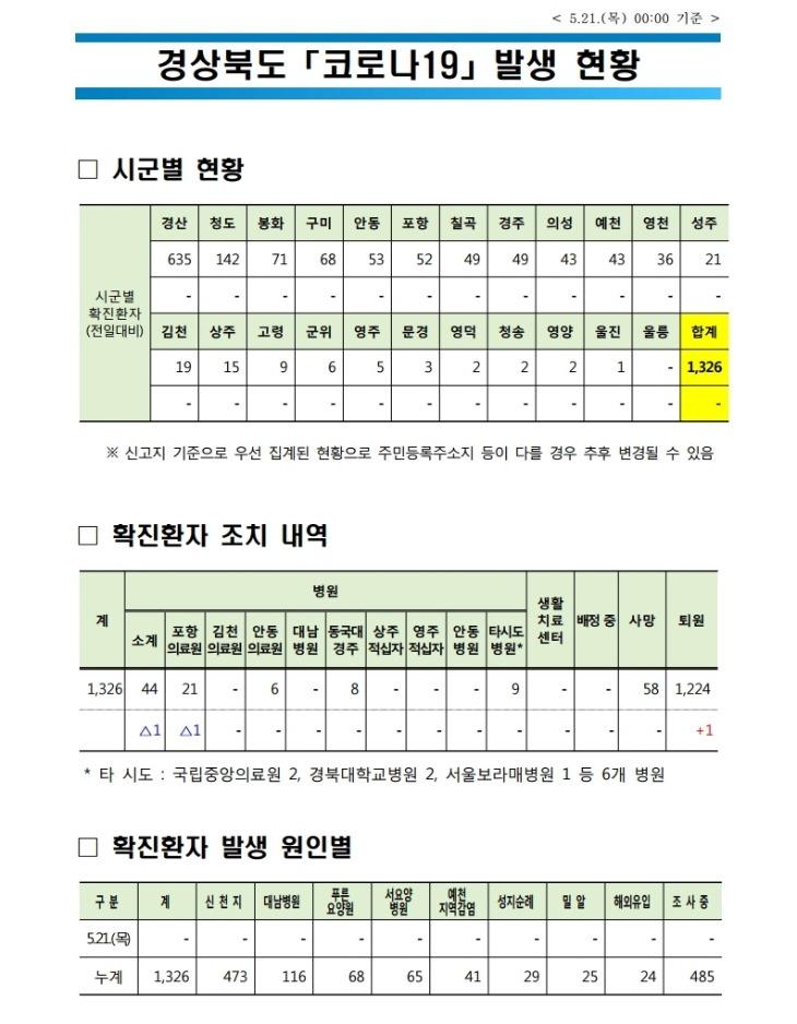 0521 1경북도 코로나 발생현황(5.21 0시 기준).jpg