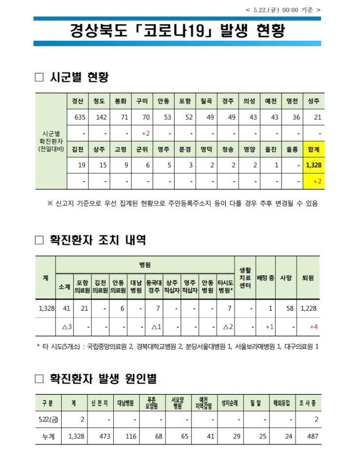 0522 1경상북도 코로나 발생현황(5.22 0시 기준).jpg