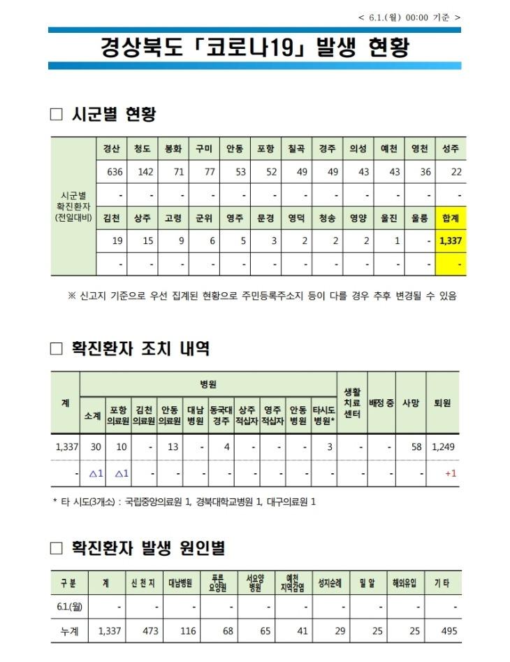 0601 2경상북도 코로나 발생현황(6.1 0시 기준).jpg