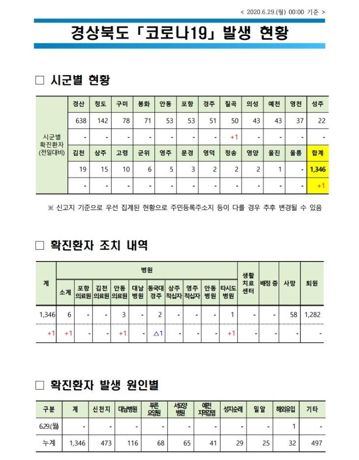 0629 1경북도 코로나 발생현황(6.29.0시 기준).jpg