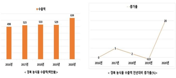 0107-8경북도, 지난해 농식품 수출액 역대 최고... 634백만불 수출.JPG